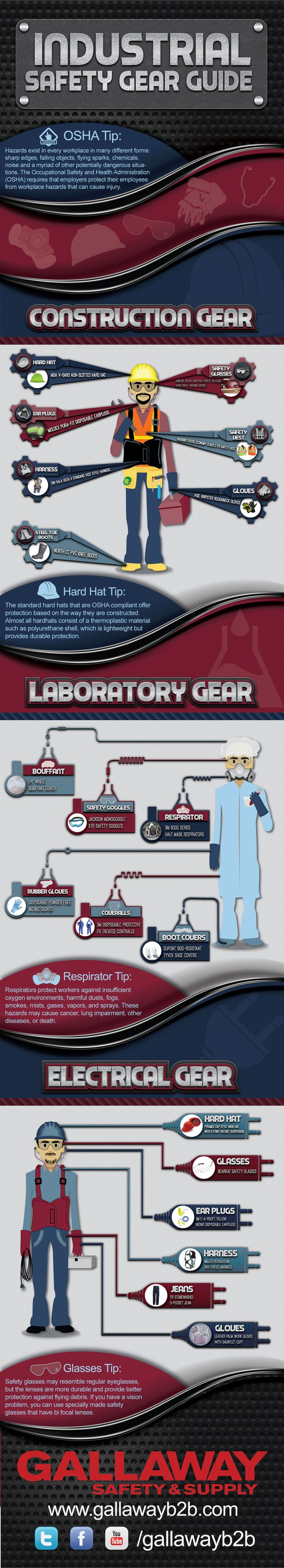 With this infographic, find out more about the types of equipment construction workers, lab technicians, and electricians wear to protect themselves in dangerous environments. Visit http://blog.gallawayb2b.com/infographic-industrial-safety-guide/