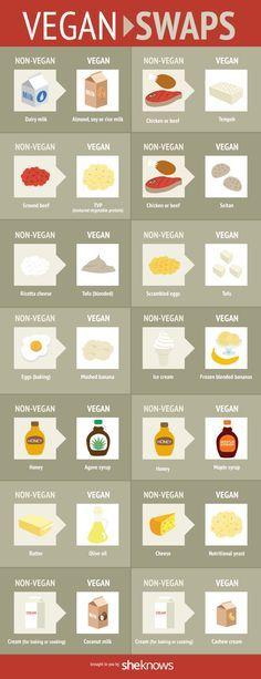 Vegan Swaps! Very helpful for the aspiring vegans :)