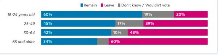 A Lesson For Us To Learn and Explains Democrats' Desire To  Flood With Immigrants: The Age Divide On Britain's Vote To Leave EU With The Older Folks Who Remember Independent Britain Carrying The Election......GOOD FOR THEM!!!