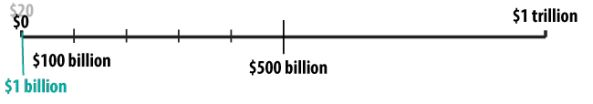 comparing a million to a billion on a number line