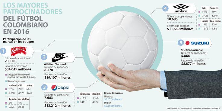Postobón, Nike y Pepsi, los que más dinero ganan con el fútbol