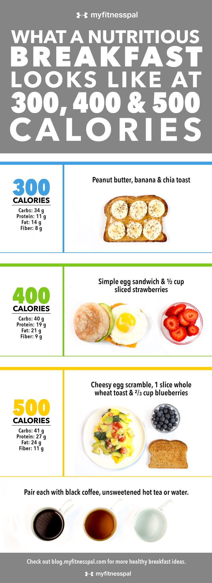 What a Nutritious Breakfast Looks Like at 300, 400 & 500 Calories [Infographic] | MyFitnessPal (eating healthy at work)