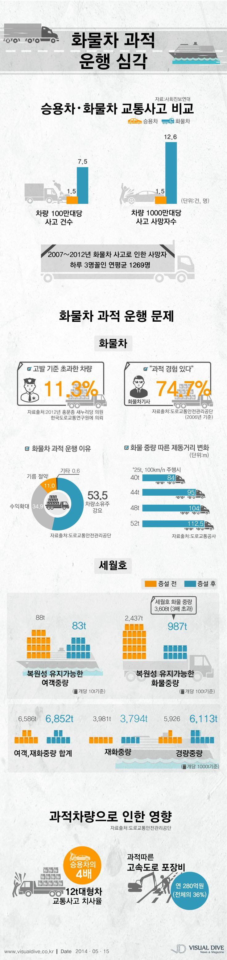 """화물차량 '과적 운행' 문제… 74.7% """"과적 경험 있다"""" [인포그래픽] #car  #Infographic ⓒ 비주얼다이브 무단 복사·전재·재배포"""