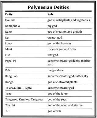 Mythology + Religion: Assorted Gods and Goddesses of Polynesian Mythology   #Mythology #PolynesianMythology