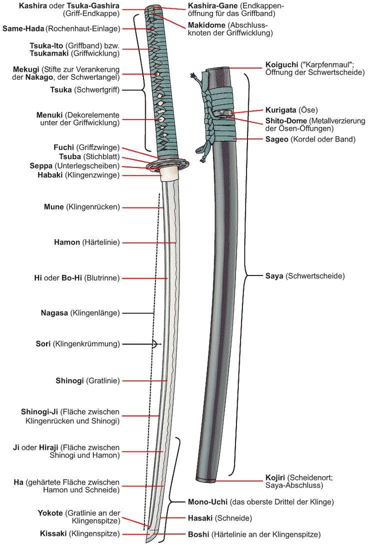Katana é o sabre longo japonês. Surgida no Período Muromachi, era a arma padrão dos samurais e também dos ninjas para a prática do kenjutsu, a arte de manejar a espada. Tem gume apenas de um lado, e sua lâmina é ligeiramente curva. A espada Katana era muito mais do que uma arma para um samurai: era a extensão de seu corpo de sua mente.
