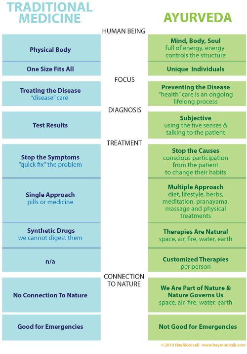 differences between the four contemporary approaches There are various approaches in contemporary psychology  there may be  several different theories within an approach, but they all share these common   below is a summary of the six main psychological approaches (sometimes called .