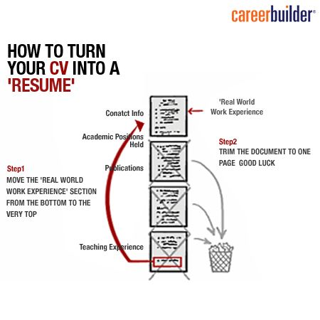 Tips to turn a #CV into a #Resume:  #ResumeTips #Career #Office