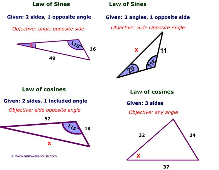 Picture of Law of Sines and Cosines