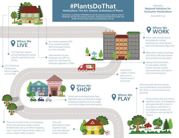 Horticulture: The Art, Science, & Business of Plants  #PlantsDoThat