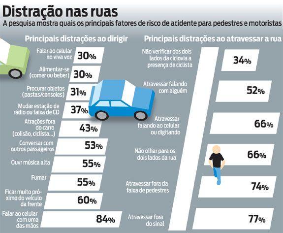 Educação para o Trânsito com Qualidade: Alerta sobre o perigo de usar celular ao volante