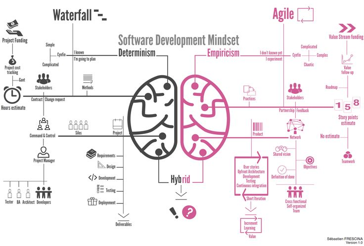 Hybrid Agile/Waterfall approach for Software Development, what a wonderful world !