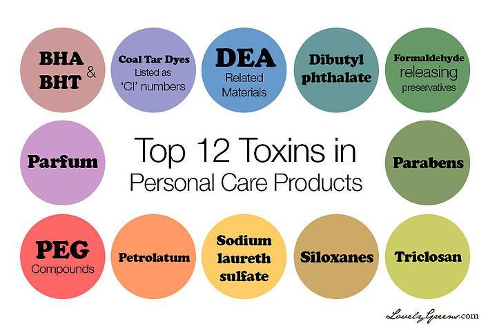sophytopro | Top 12 Toxins