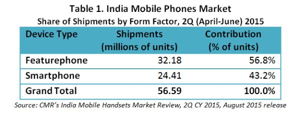 Samsung reaffirms leadership position in the India Mobile handsets market in 2Q CY 2015, registers 19% shipments growth quarter-on-quarter  http://cmrindia.com/samsung-reaffirms-leadership-position-in-the-india-mobile-handsets-market-in-2q-cy-2015-registers-19-shipments-growth-quarter-on-quarter/