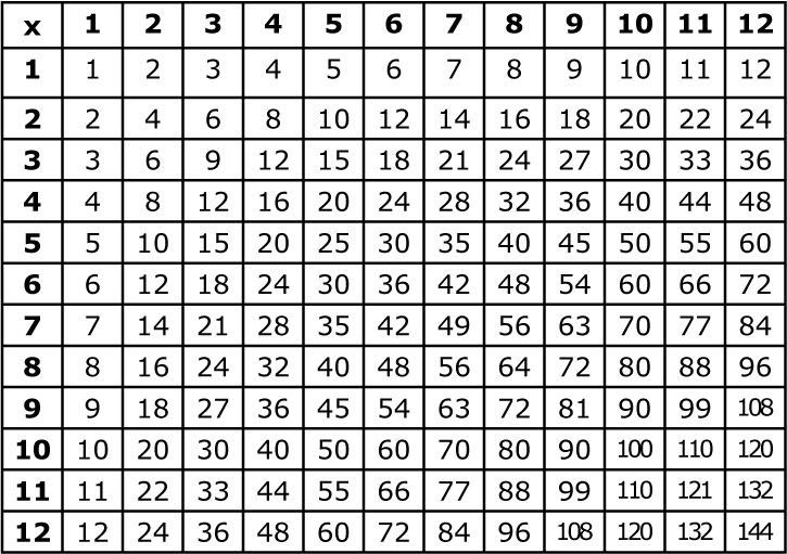 1000+ ideas about Multiplication Chart Printable on ...