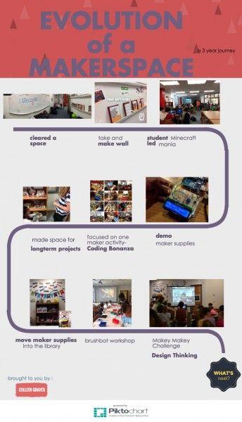 Evolution of a Makerspace Timeline _LARGE