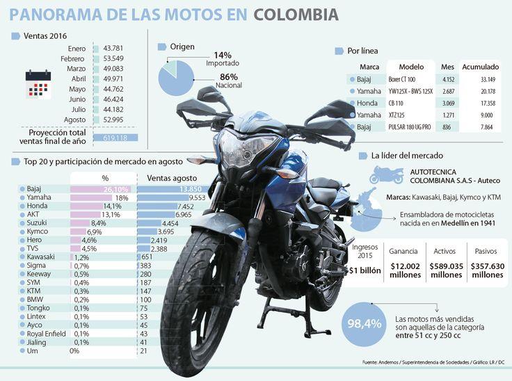 Agosto fue el segundo mes con más ventas de motos