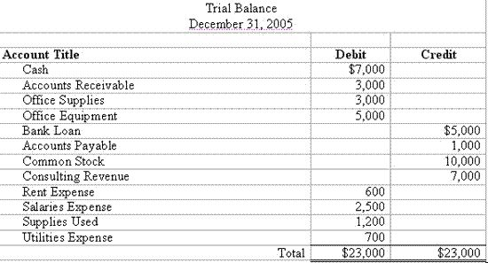 A sample trial balance. Image credit moneyinstructure.com