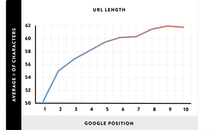 URL Checklist