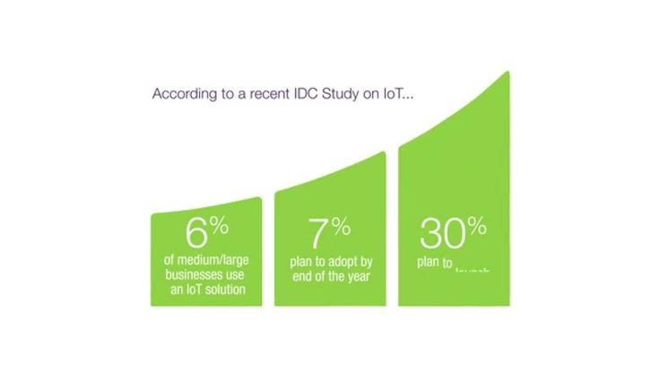 TELUS/IDC Internet of Things Study 2014: The Connected Canadian Business