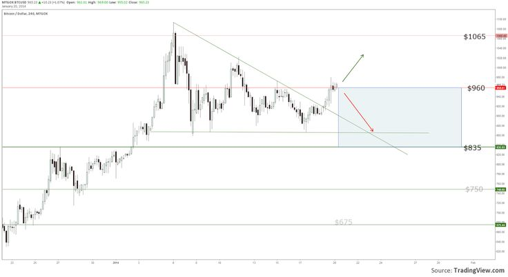 Breakout? Read BitScan's latest #bitcoin market analysis here...
