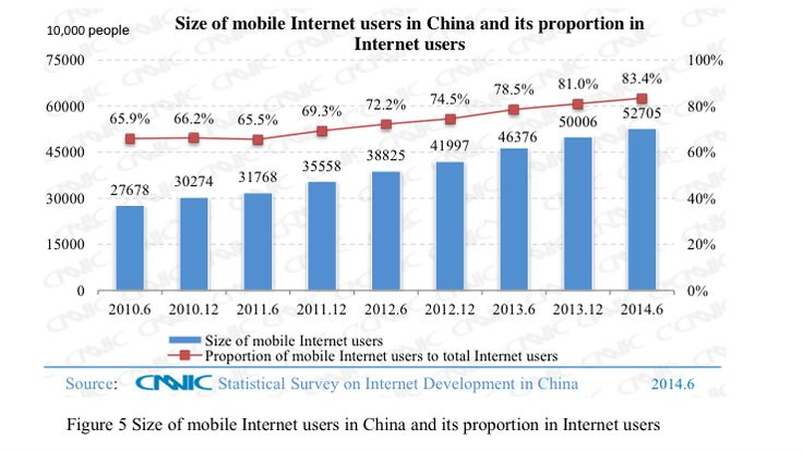 Size of Mobile Internet users in China and its proportion to overall Internet users