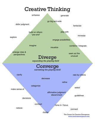 15 foundations for facilitating creativity and development.  http://creativeemergence.typepad.com/.a/6a00d8345599ab69e2015431e8239c970c-pi