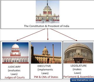 People who shout #SansadChalneDo  don't know difference between Executive & Legislature - India Civics lesson #1 http://bit.ly/1Rltt3H