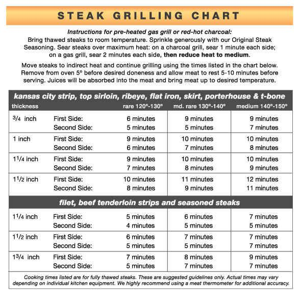 Use the Grilling Chart for Different Thicknesses and Cuts
