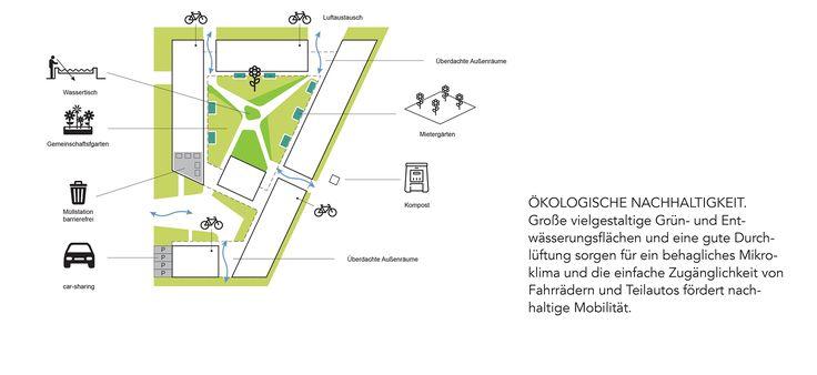 2. Preis Baufeld J: Ökologische Nachhaltigkeit, © © Keferstein Sabljo / Cityförster architecture + urbanism