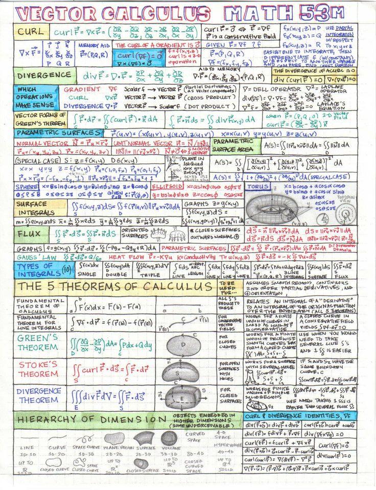 25  best ideas about physics cheat sheet on pinterest