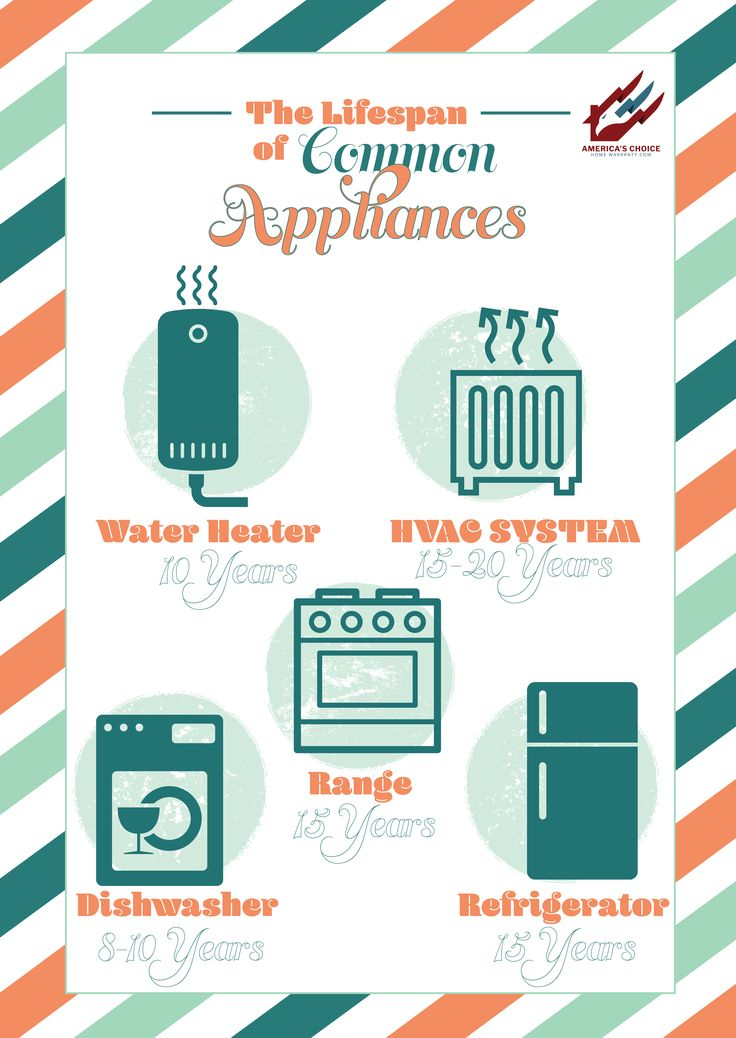 Do you know the lifespan of common appliances in your home? Read more at America's Choice Home Warranty's blog.