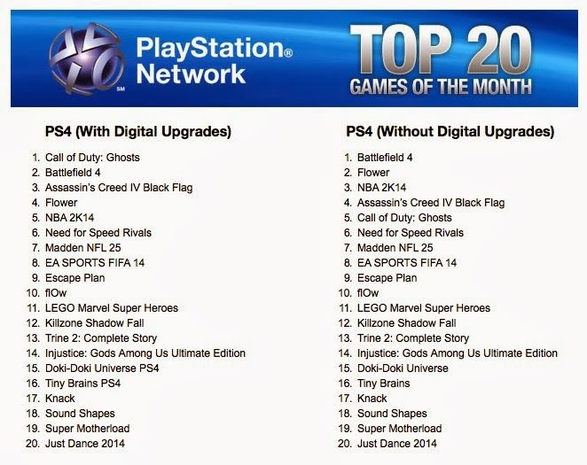 list of the top best selling playstation 4 games december 2013 it 39 s a brand new year with lots. Black Bedroom Furniture Sets. Home Design Ideas