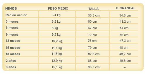 tabla_crecimiento_nino