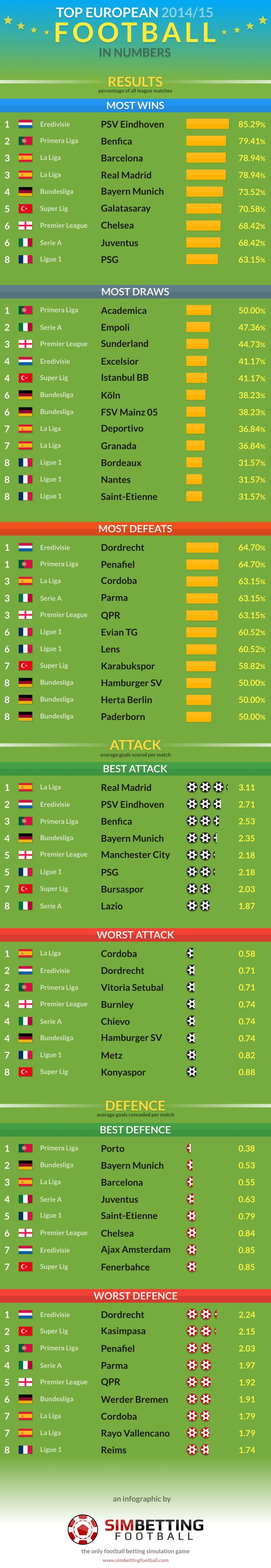 An infographic which shows top European 2014/2015 football in numbers, featuring statistics from the main European football leagues.   #infographic #football #soccer #stats #data #numbers