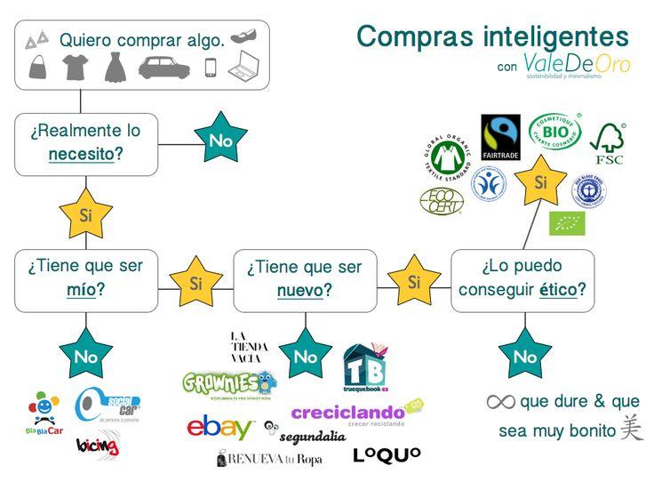 ¿Cómo hacer una compra inteligente? - ValeDeOro