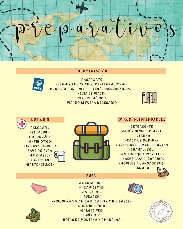 Preparativos maleta viaje Indonesia.