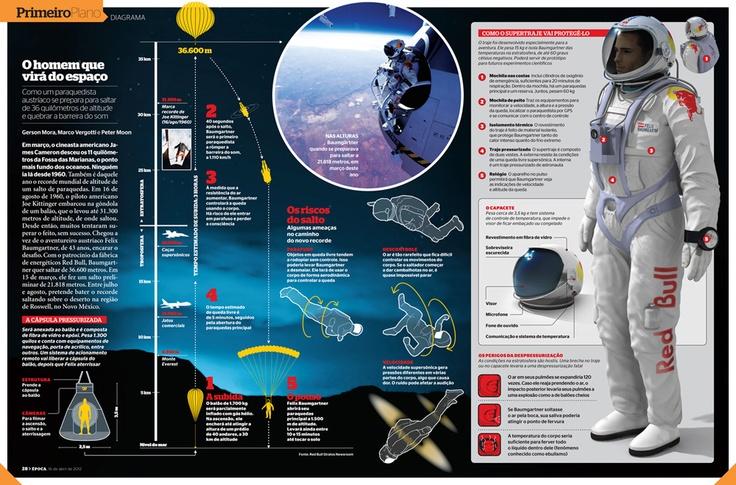 O infográfico sobre o salto estratosférico @fazcaber #infographic