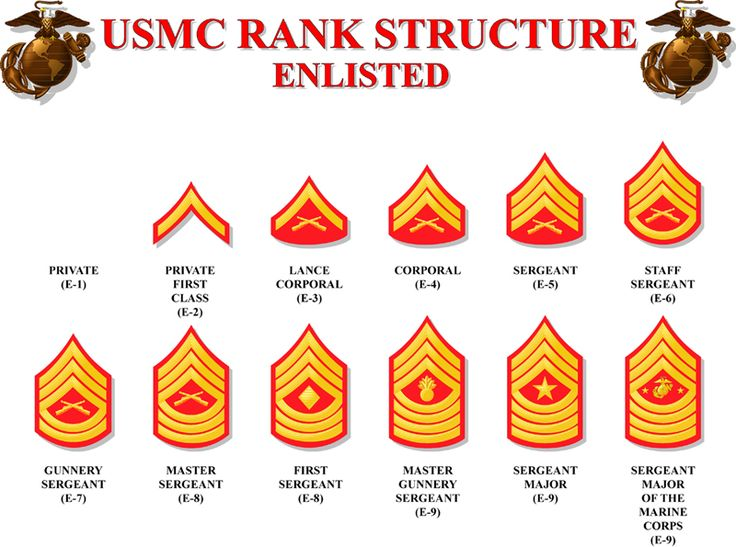 Us Marine Corps Ranks | Marine ranks