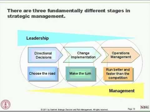 Strategic Innovation: Design Thinking in Business - YouTube