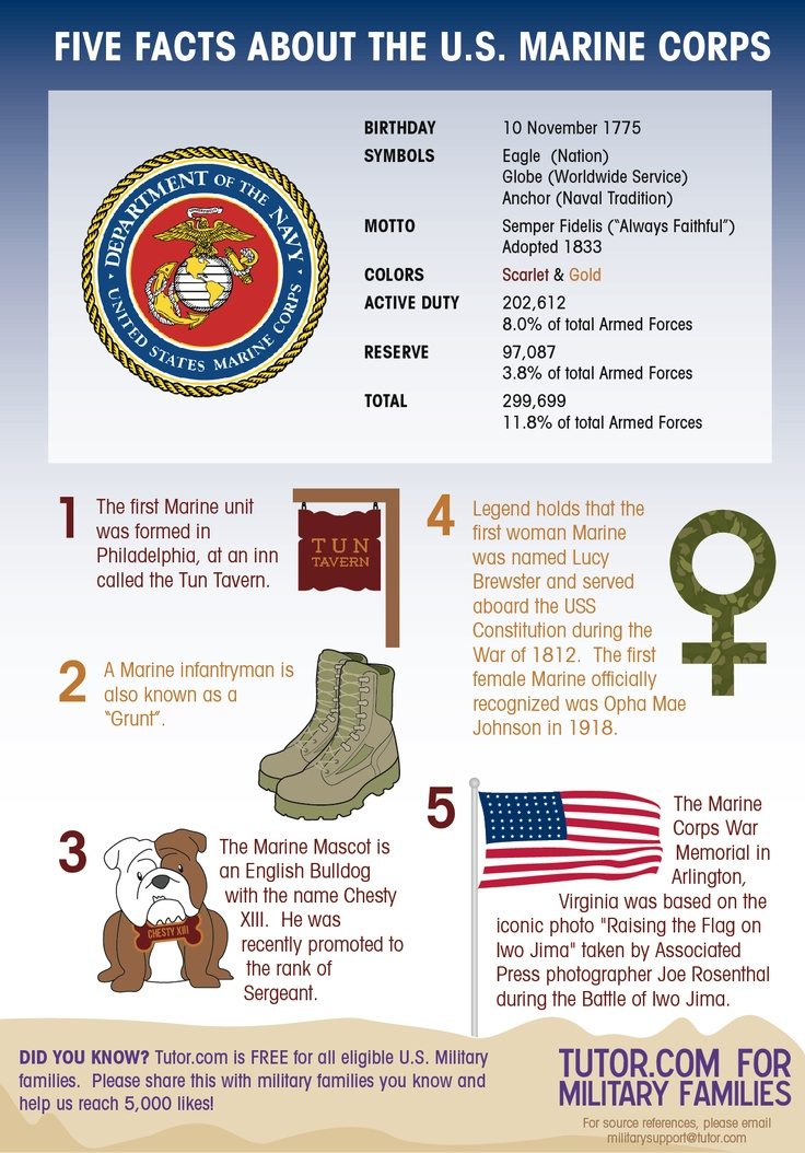 Five Facts about the U.S. Marine Corps!    Help us spread the word about Tutor.com for Military Families, a FREE service for eligible #milfams. Like us on Facebook & help us reach 5,000 Likes in 5 weeks!