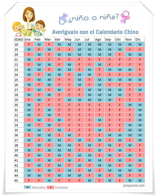 Calendario Chino, o cómo saber si es niño o niña…
