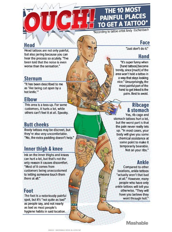 The 25 best most painful tattoo places ideas on pinterest for Most painful place to get a tattoo