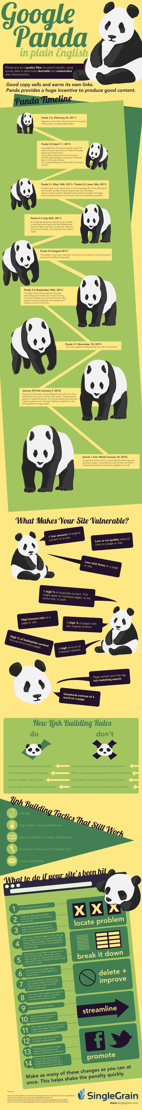 How Google's Panda algorithm changes have changed the world of SEO