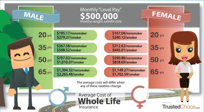 http://www.lifeinsurancerates.com | Life insurance for ...