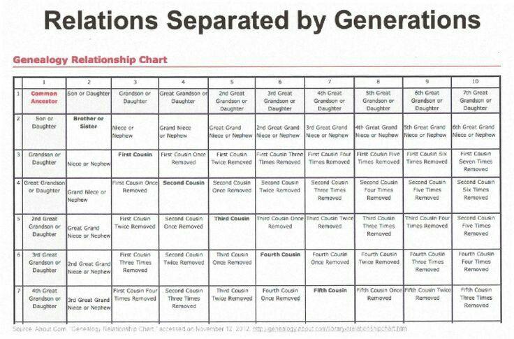 377 Best Genetics Genealogy Images On Pinterest Family Tree