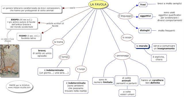 La Favola. MAPPE per la SCUOLA: ITALIANO