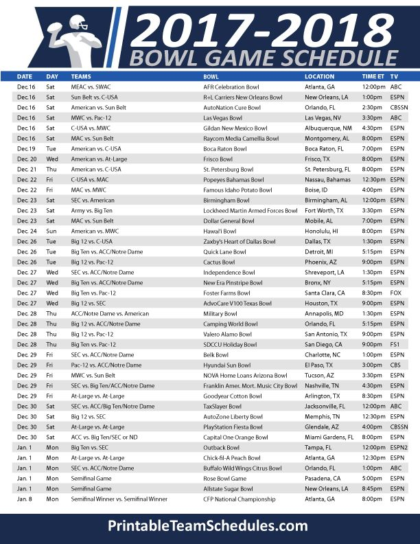 Image result for bowl games 2017