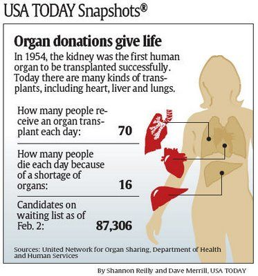 how to become an organ donor nz