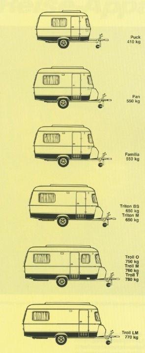 HYMER Eriba Touring Modelle 1987 / Puck / Pan / Familia