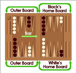 Setup Backgammon Board